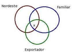 diagrama de exercícios